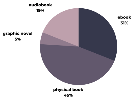 ebook 31%, physical book 45%, graphic novel 5%, audiobook 19%
