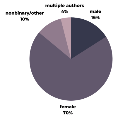 male 16%, female 70%, nonbinary/other 10%, multiple authors 4%