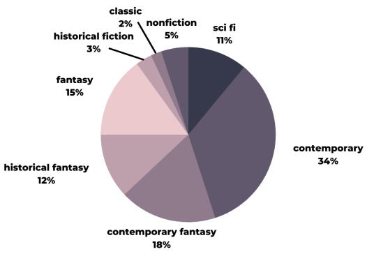 nonfiction 5%, sci fi 11%, contemporary 34%, contemporary fantasy 18%, historical fantasy 12%, fantasy 15%,
