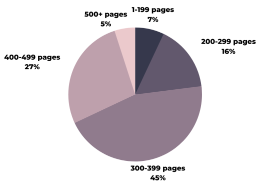 1-199 pages 7%, 200-299 16%, 300-399 45%, 400-499 27%, 500+ 5%